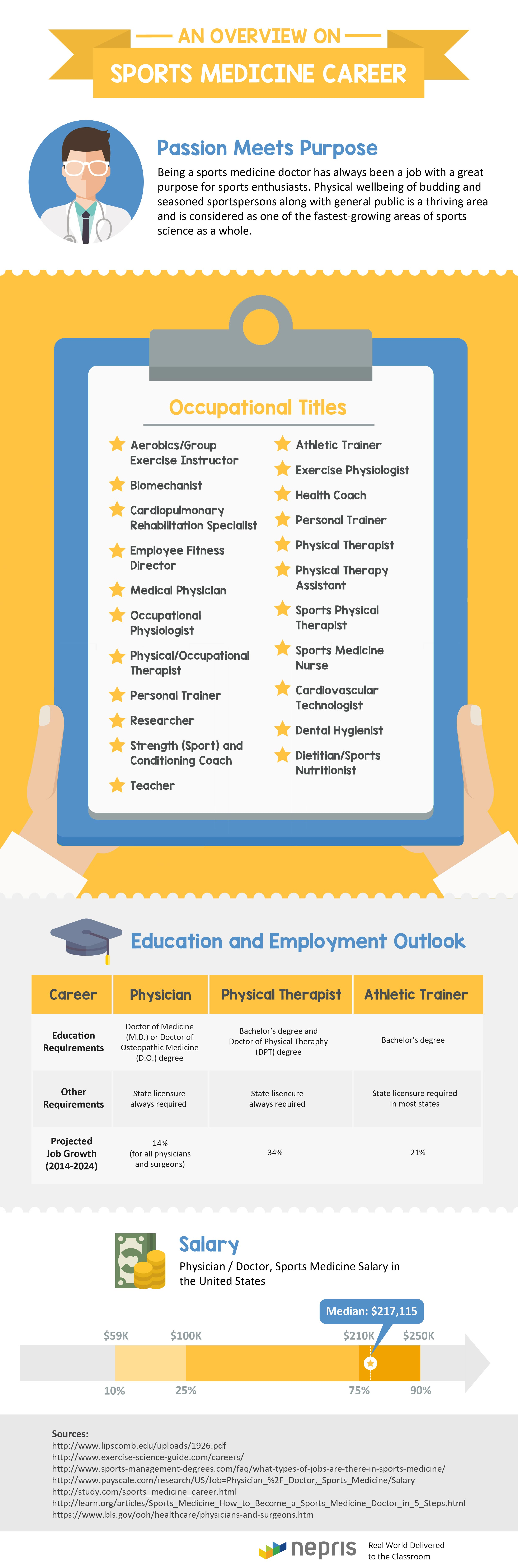 a career in sports medicine There are numerous careers and professions in sports medicine, and all these careers vary depending on the specific field of.
