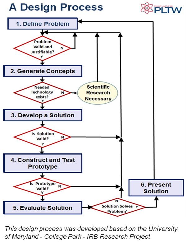 """ts2304 curriculum design and alignment Theory of constructive alignment a design for teaching to encourage deep engagement  curriculum alignment  why """"constructive alignment"""" ts2304 learning."""